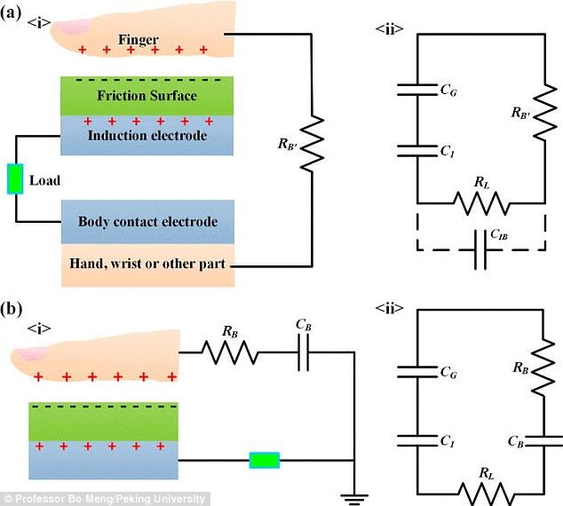 Steg, il generatore di energia che sfrutta gli elettroni del corpo umano