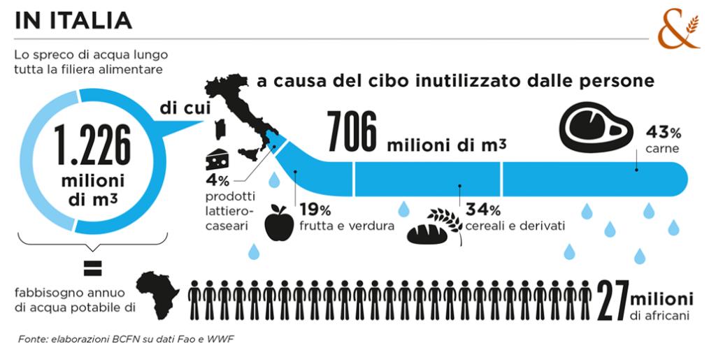 Un'infografica della Fondazione Barilla sullo spreco d'acqua