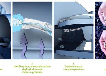 Il procedimento di Fater per il riciclo dei pannolini (foto: http://www.fater.it/)
