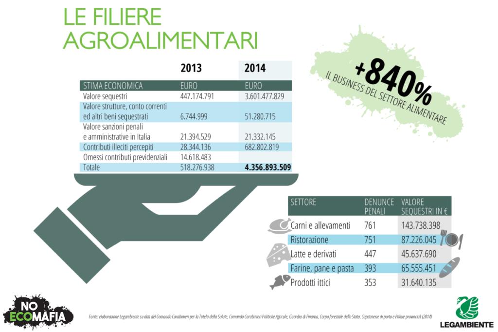 Il rapporto Ecomafia 2015 di Legambiente