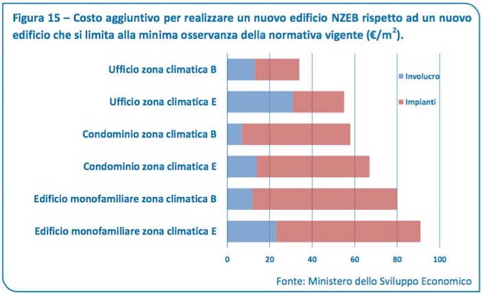 nzeb_grafico
