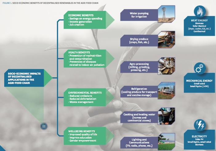 rinnovabili in agricoltura_benefici socio-economici