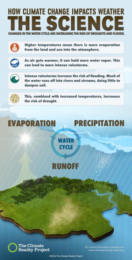 Cambiamento climatico effetti