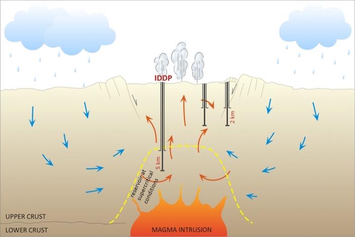 geotermia dai vulcani_schema