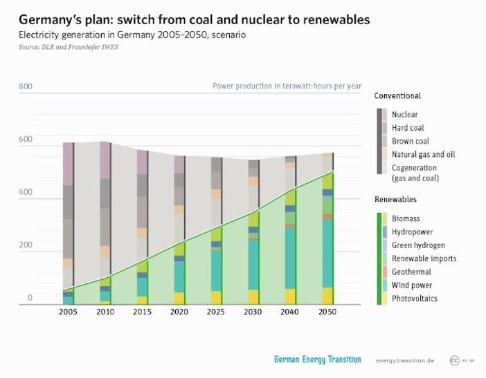 transizione-energetica_addio-nucleare