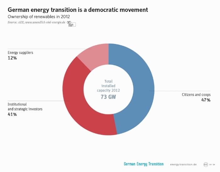transizione-energetica_democratizzazione