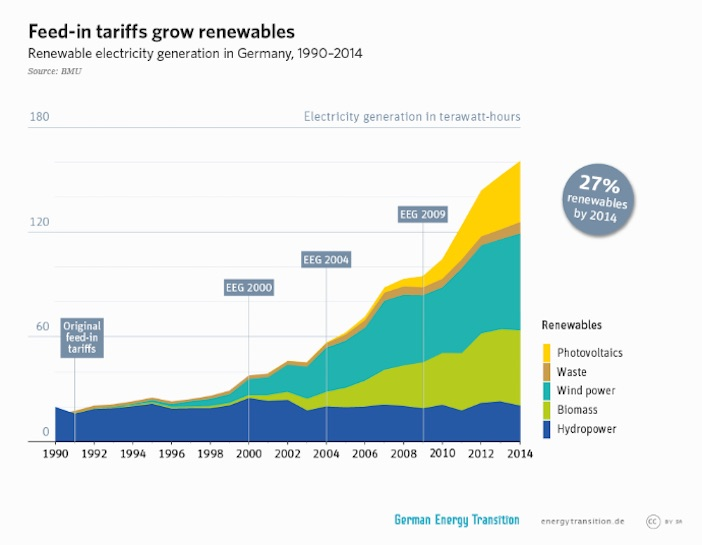 transizione-energetica_feed-in-tariff
