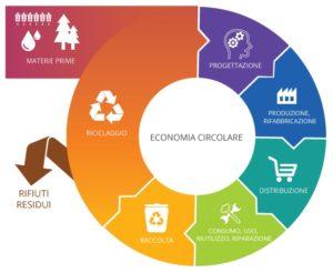 Economia circolare dei rifiuti