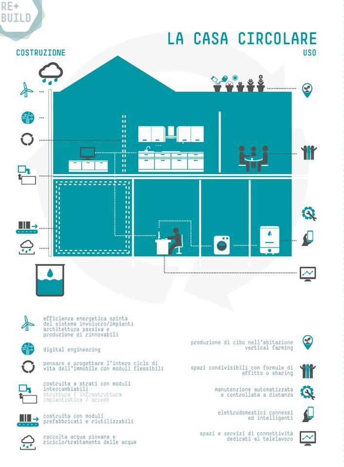 Un nuovo modello economico nel settore delle costruzioni