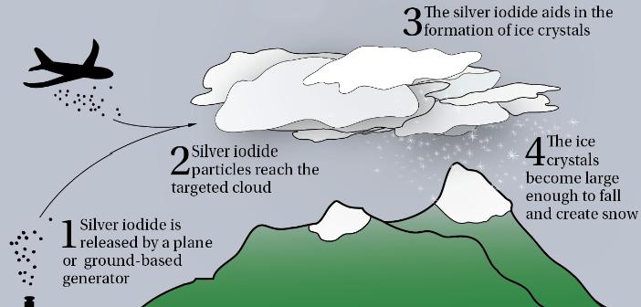 La tecnica di cloud seeding