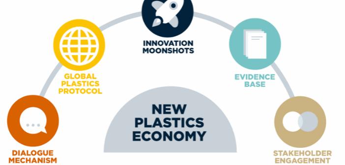 I principi della new plastics economy