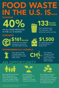 I numeri degli sprechi alimentati negli Usa