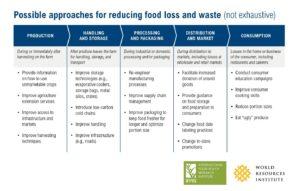Possibili approcci per ridurre gli sprechi alimentari - WRI e