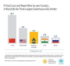 Se lo spreco alimentare fosse un paese