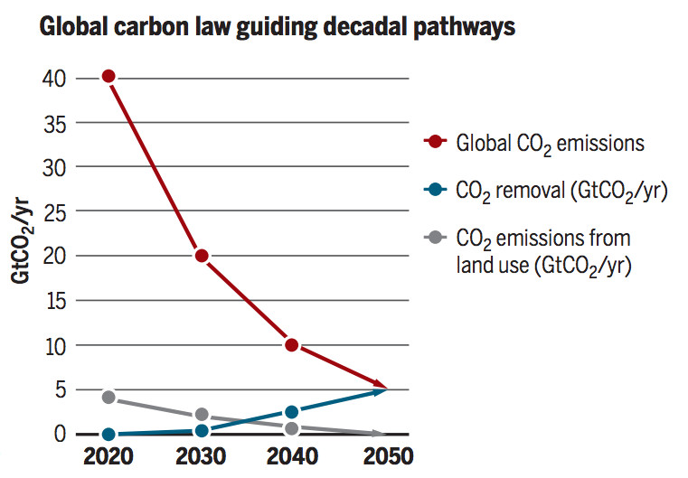 obiettivi ambientali europei