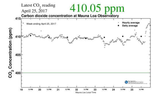 Cambiamenti climatici: 410 ppm di CO2 ad aprile 2017 (fonte: Keeling Curve)