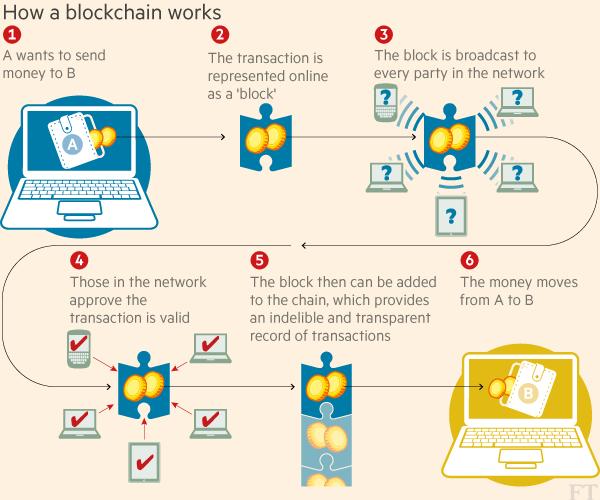 Blockchain, come funziona (foto: Financial Times)