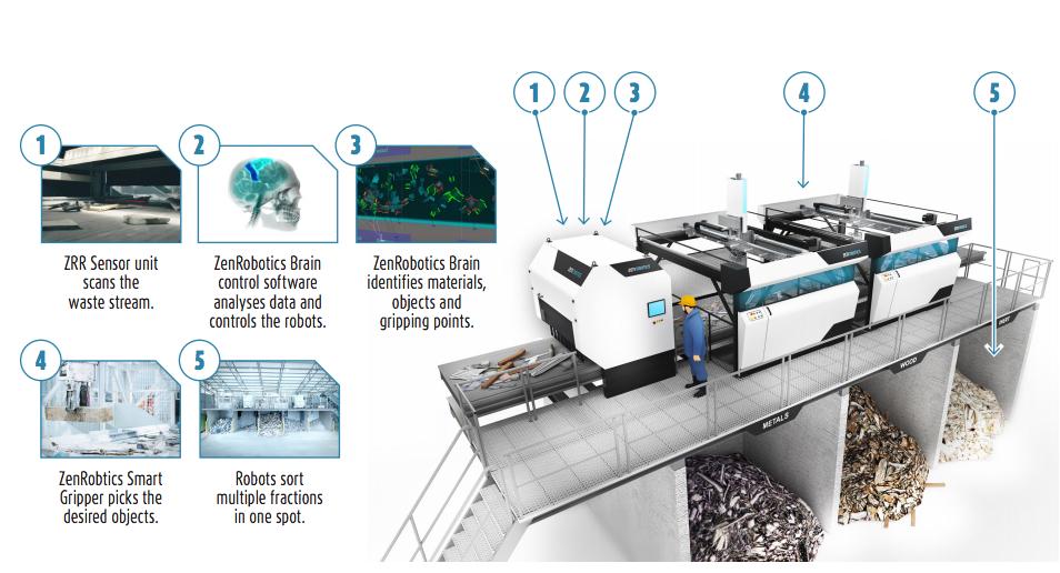 smaltimento dei rifiuti automatizzato