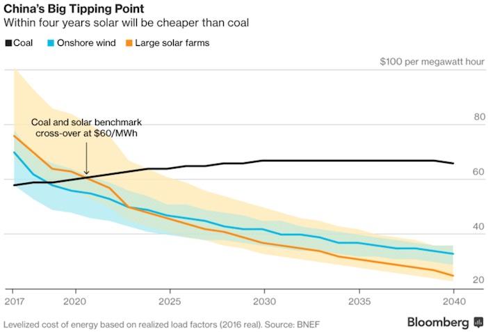 bloomberg energy finance