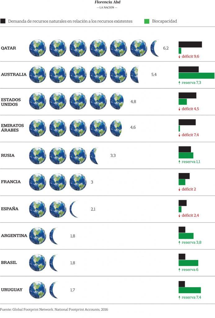 infografica impronta ecologica