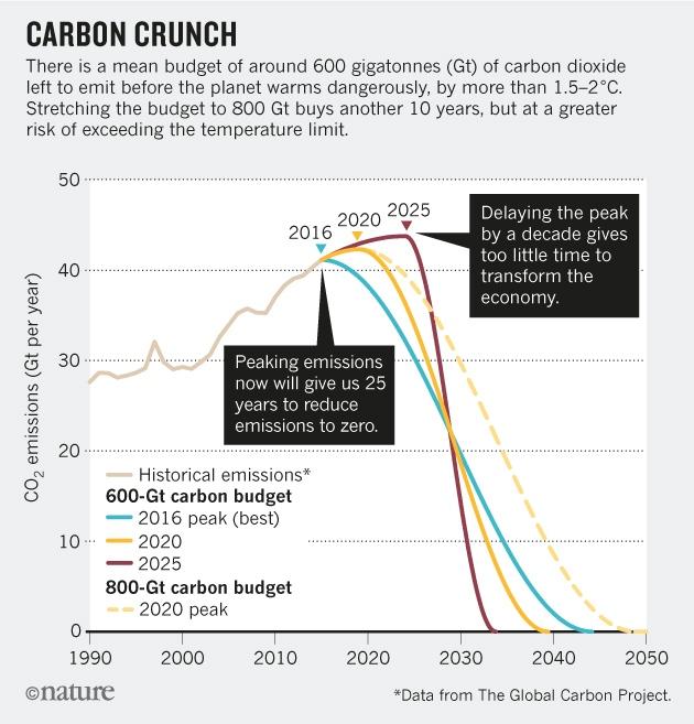 fermare il cambiamento climatico