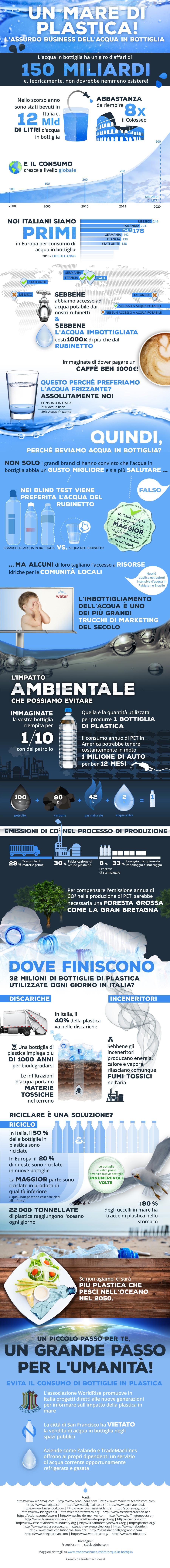 business acqua in bottiglia