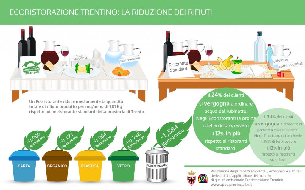 ... UE che contraddistingue prodotti e servizi (fra cui anche i ristoranti)  caratterizzati da un ridotto impatto ambientale durante il loro ciclo di  vita. c9a096428bc
