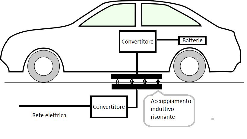 ricarica dei veicoli elettrici