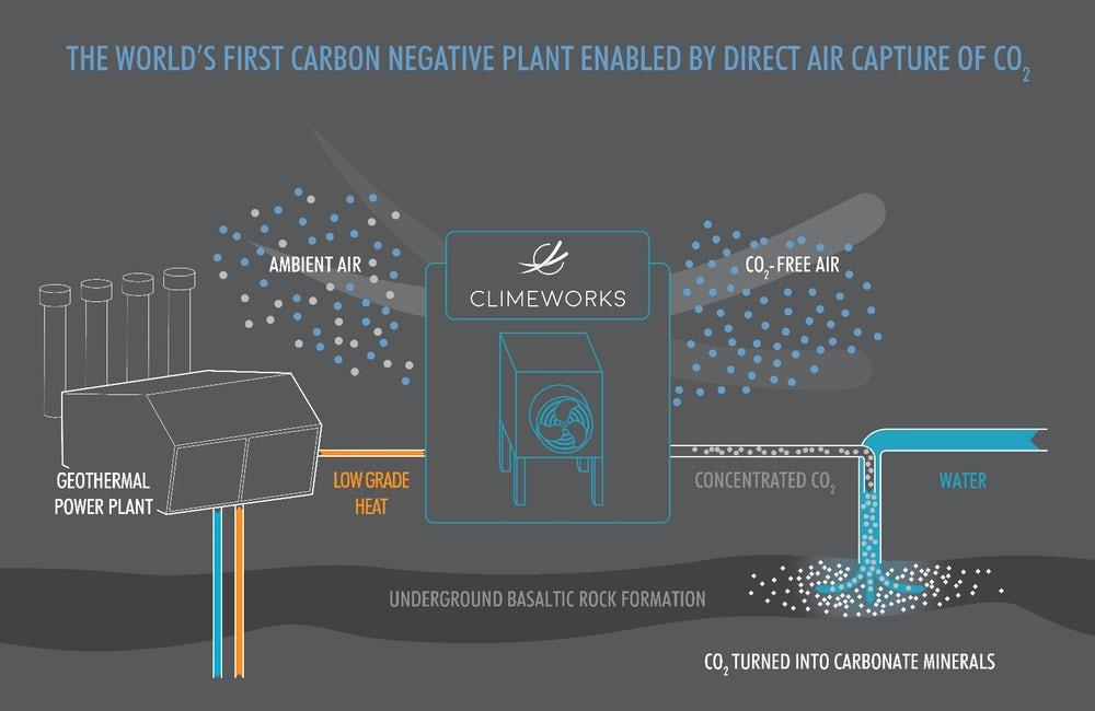 negative emission scheme