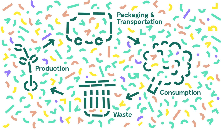 prevenzione dello spreco alimentare