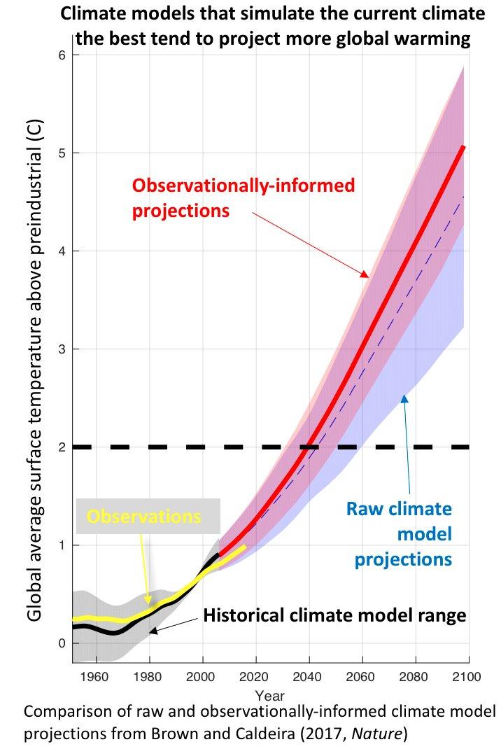 negazionisti del cambiamento climatico