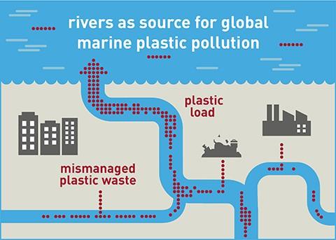 rifiuti plastici